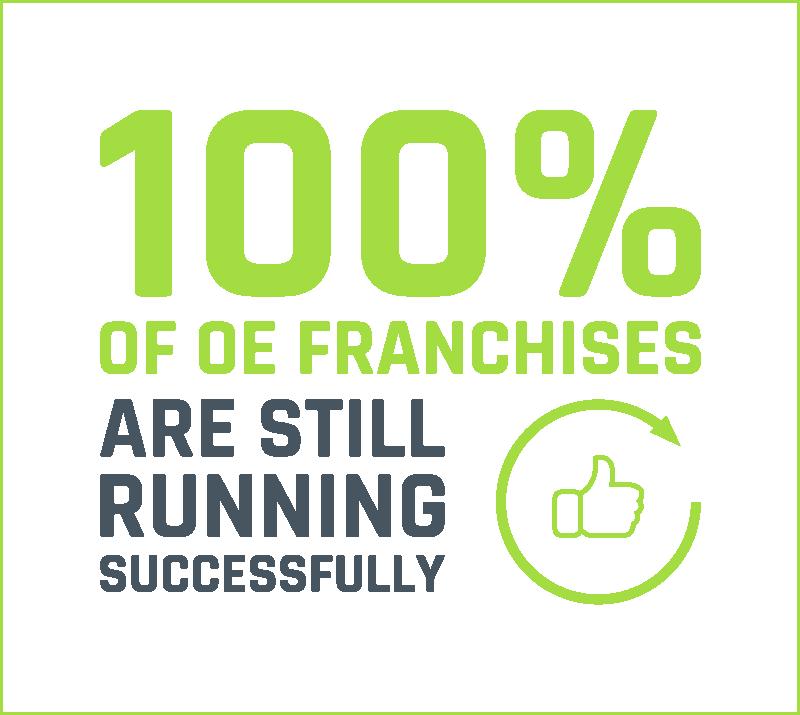 All franchises are still running