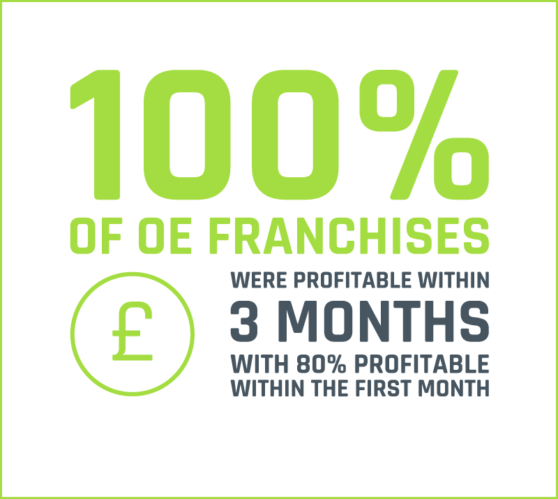 All franchises profitable within 3 months