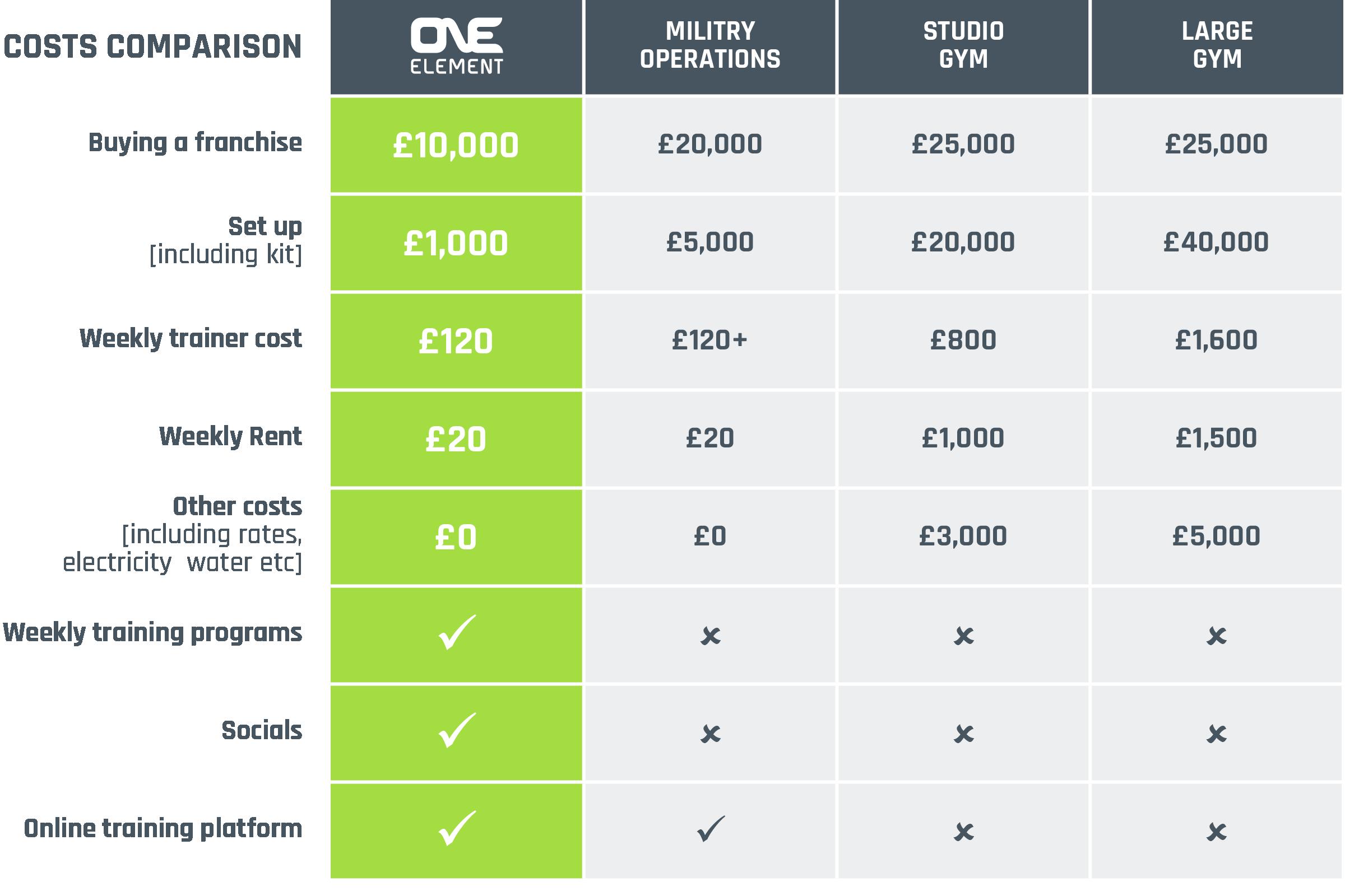 Costs comparison